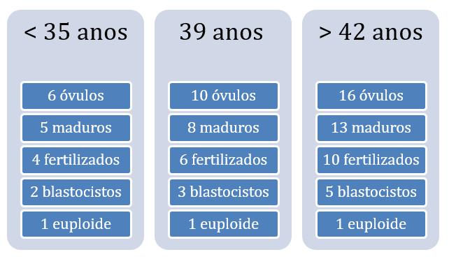 Figura 4: (a) Número teórico de óvulos necessários para se obter um embrião euploide.